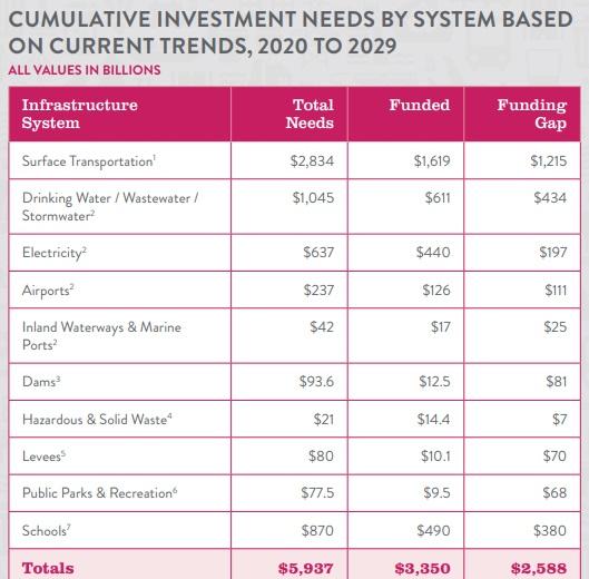 American Society of Civil Engineers grades U.S. energy infrastructure at C-, cites $200B funding gap